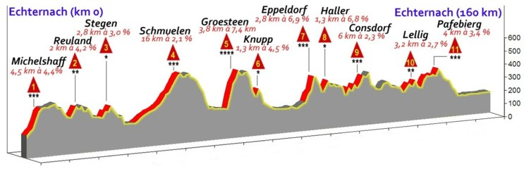 Profile course A 160 km