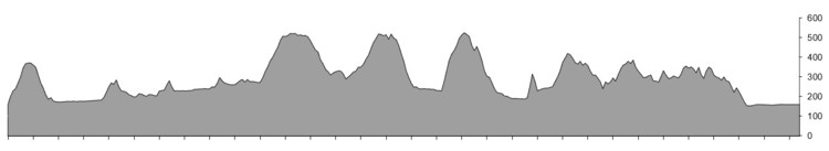 Profile course A +- 150km